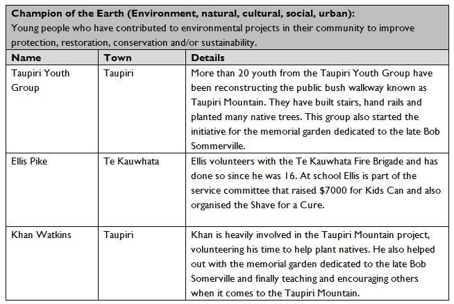 2016 Waikato DIstrict Youth Awards Champion of the earth award finalists
