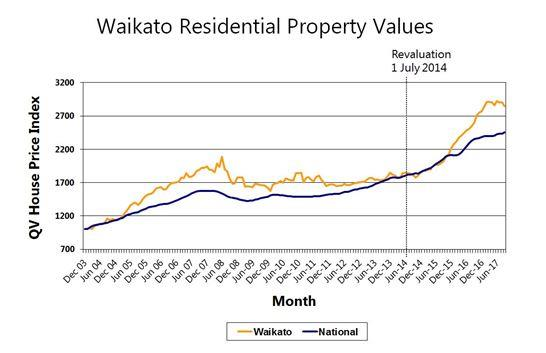 Waikato Residential Property Values graph