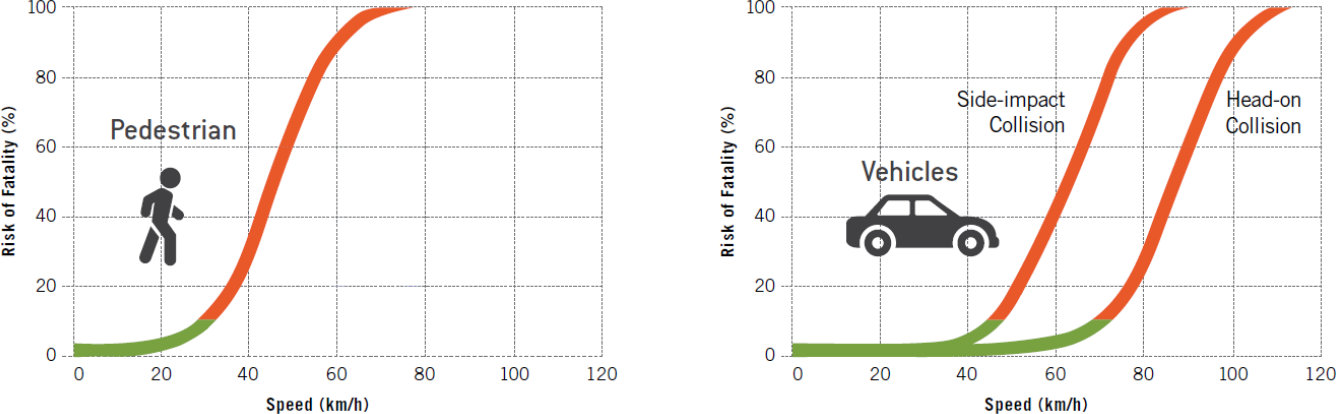 Graphs of crashes involving vehicles vs vehicle and vehicles vs pedestrian/cyclist