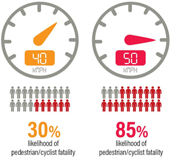 Visualisation of pedestrian/cyclist fatality at 40kmph vs 50 kmph