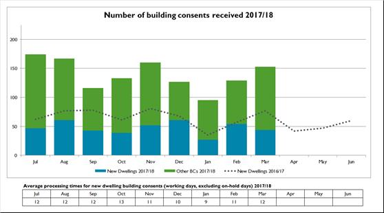 Number of building consents received 2017-18