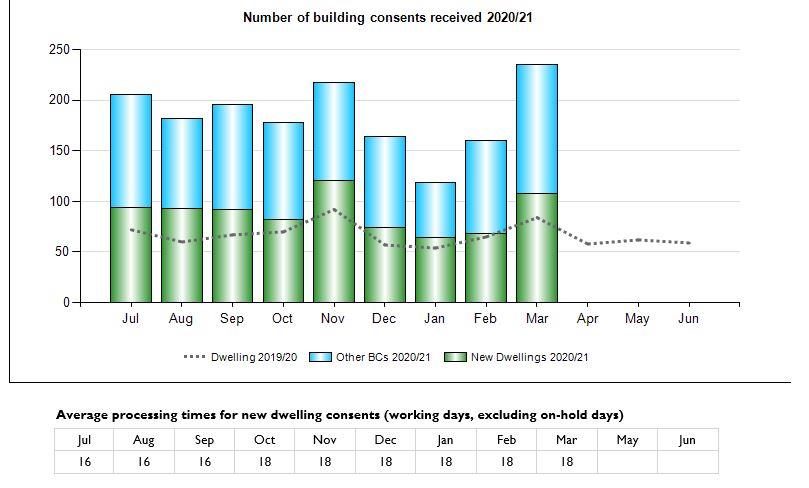 Graph of Number of Building Consents