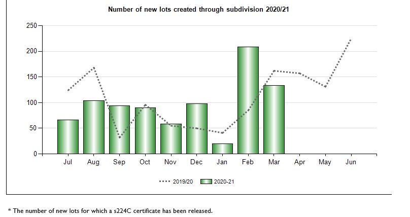 Number of new lots created through subdivisions
