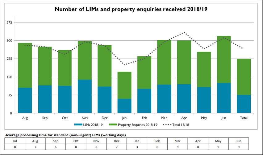 LIMs-and-property-enquiries
