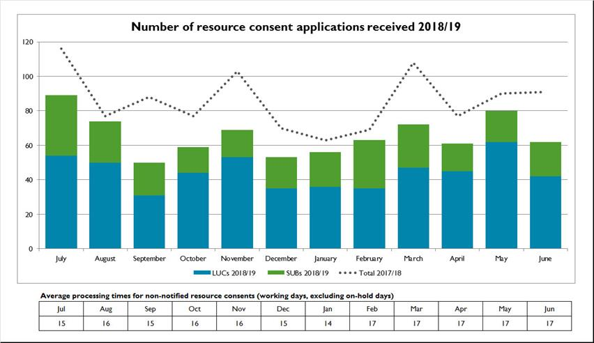Resource-consent-applications
