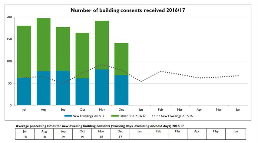 Number-of-building-consents-received-2016-17