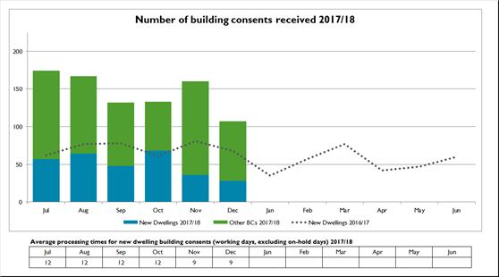 Number-of-building-consents-received-2017-18