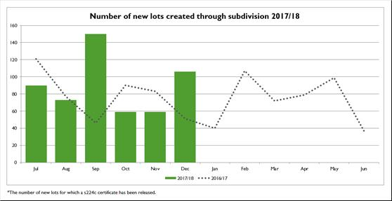Number-of-new-lots-created-through-subdivision-2017-18
