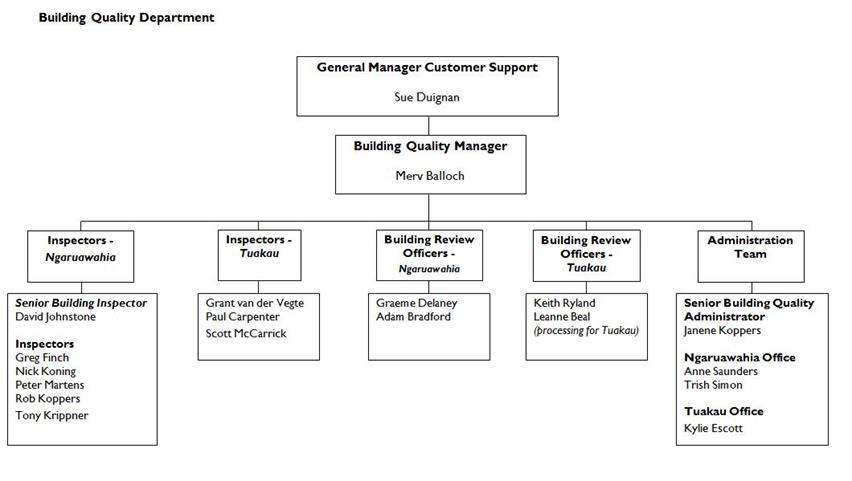 Building Quality Team Structure
