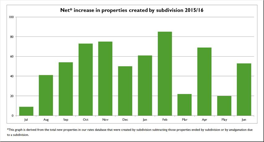 Net-increase-in-properties-created-by-subdivision-2015-16