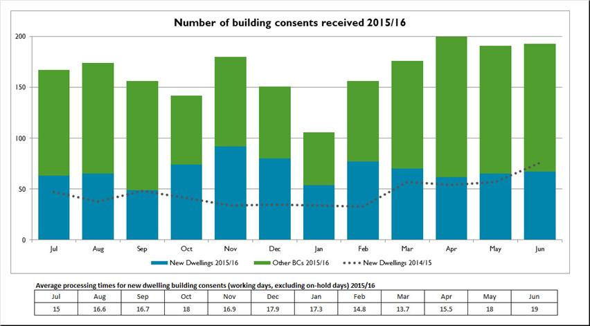 Number-of-buidling-consents-received-2015-16