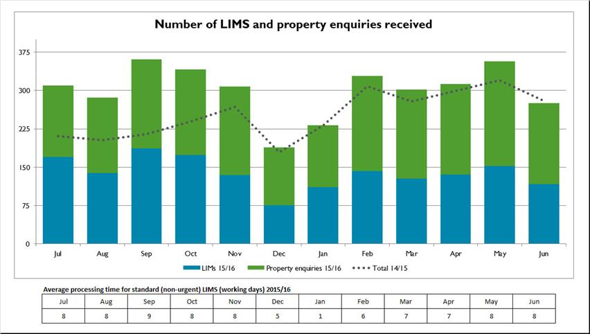 Number-of-LIMS-and-property-enquiries-received