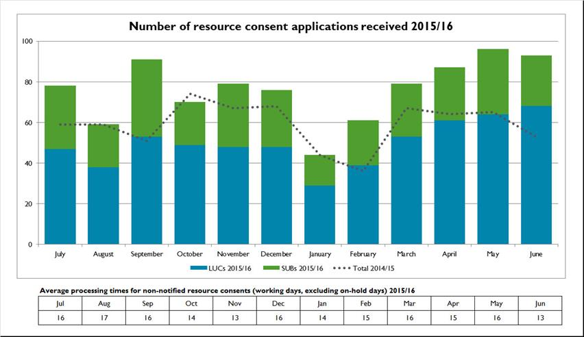 Resource-consent-applications-received-2015-16