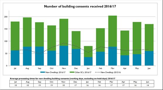 Number-of-building-consents-received-201617-