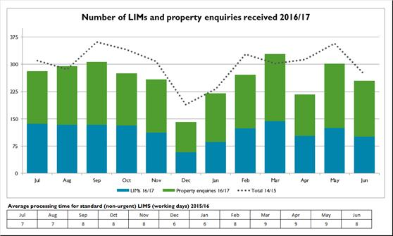 Number-of-LIMs-and-property-enquiries-received-201617