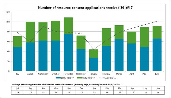 Number-of-resource-consent-applications-received-201617