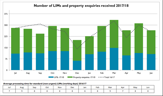 Number-of-LIMs-and-property-enquiries-received-2017-18