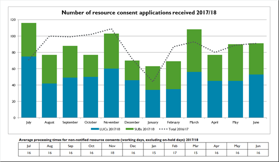 Number-of-resource-consent-applications-received-2017-18
