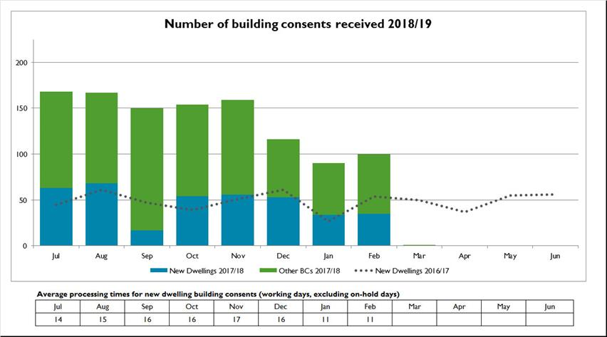 Number-of-building-consents-received-2018-19