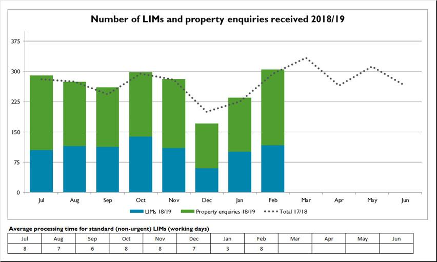 Number-of-LIMs-and-property-enquiries-received-2018-19