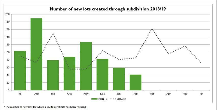 Number-of-new-lots-created-through-subdivision-2018-19