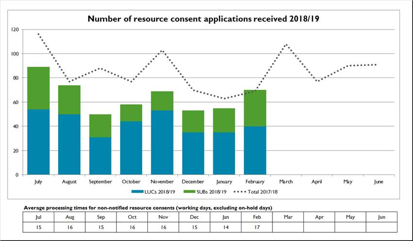 Number-of-resource-consent-applications-received-2018-19