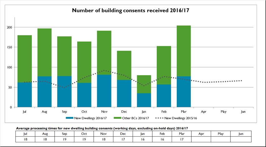 Number of building consents received 2016-17