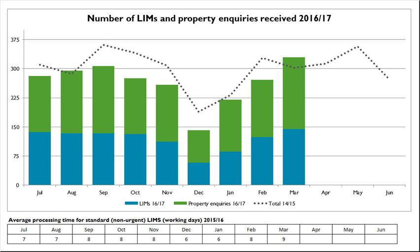 Number-of-LIMs-and-property-enquiries-received-2016-17