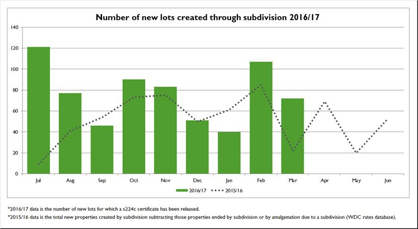 Number-of-new-lots-created-through-subdivision-2016-17
