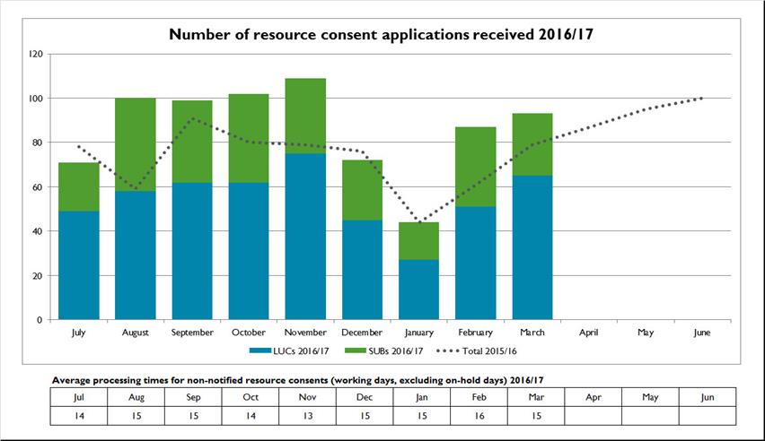 Number-of-resource-consent-applications-received-2016-17
