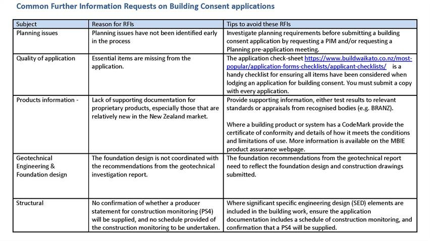 Common Further Information Requests on Building Consent applications