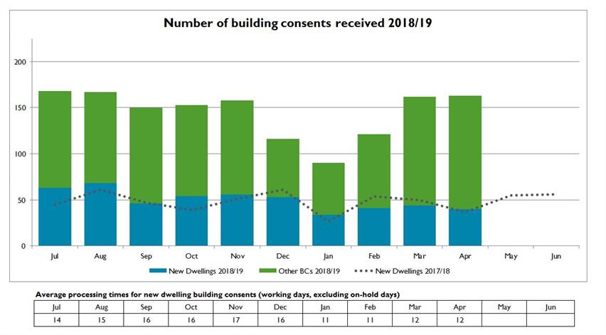 Building consent