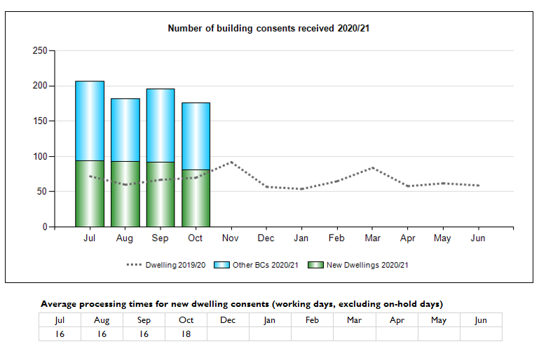 Number of Building Consents received