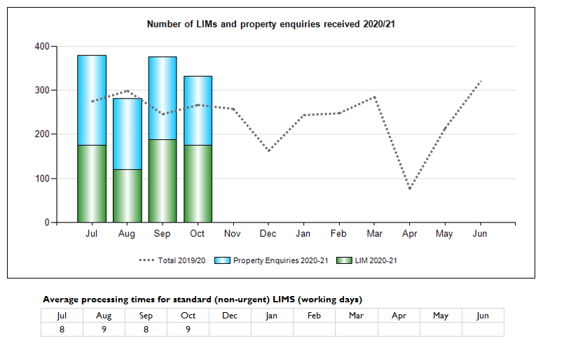 Number of LIMs and property enquiries