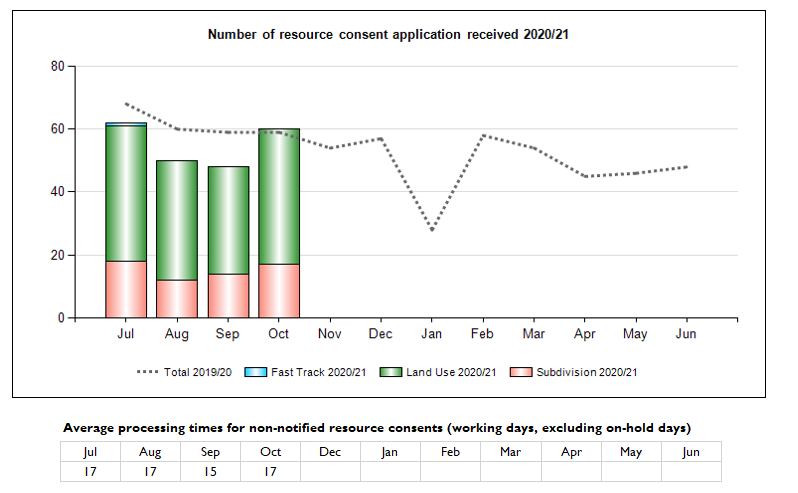 Number of Resource Consent applications received
