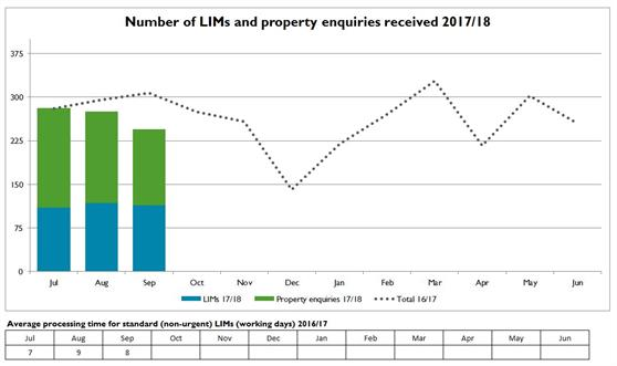 Number of LIMs and property enquiries received