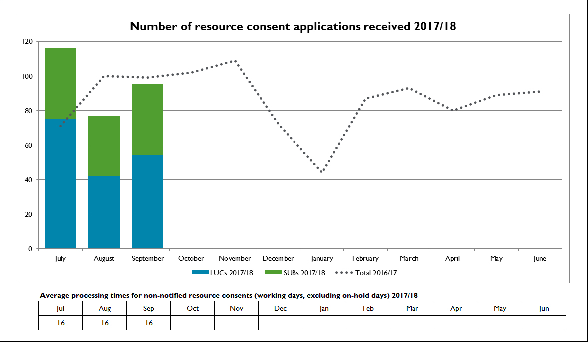 October 2017 Process Flow Diagram Numbering Number Of Resource Consent Applications Received 18