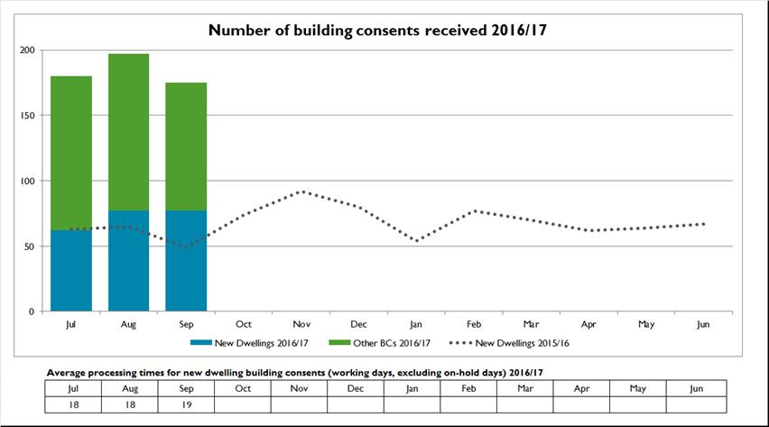 Number of building consents received - October 2016