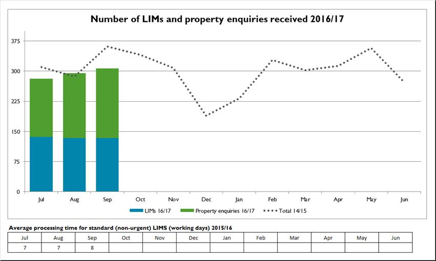Number of LIMS and property enquiries - October 2016