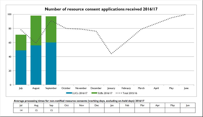 Number of resource consent applications - October 2016