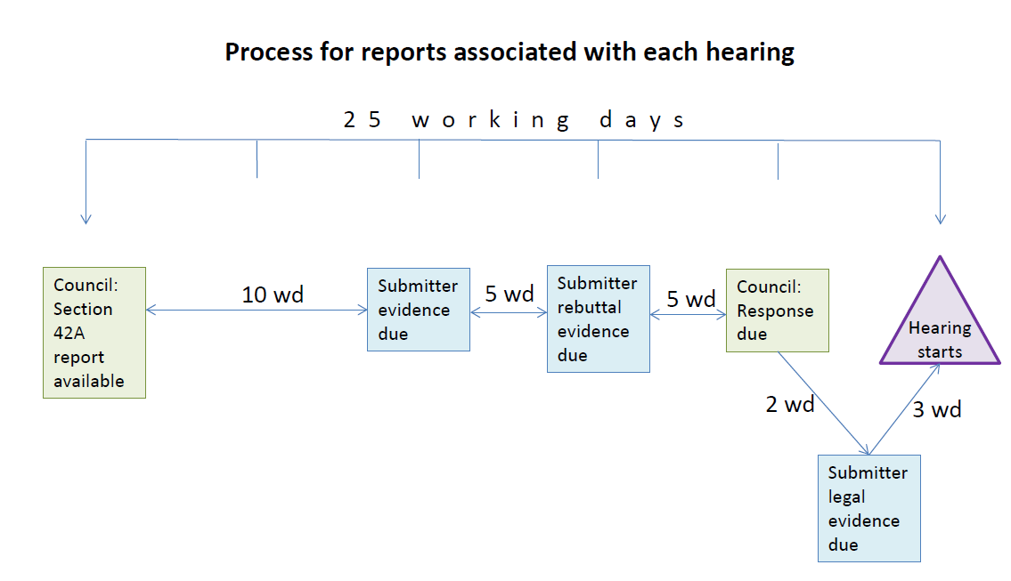 process for hearing reports